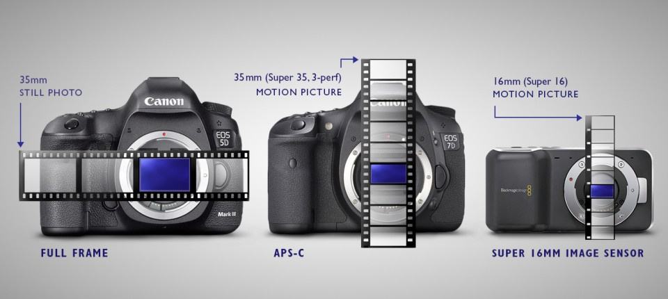 Frame Size comparison of different camera formats